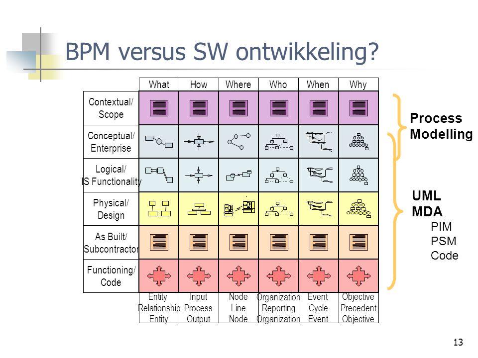 BPM versus SW ontwikkeling