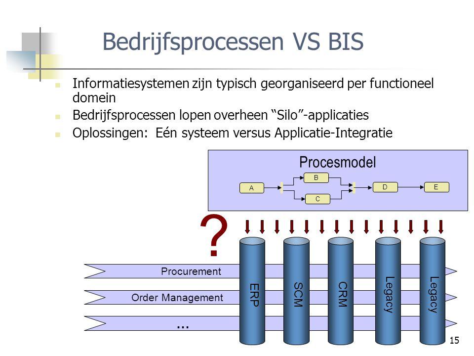 Bedrijfsprocessen VS BIS