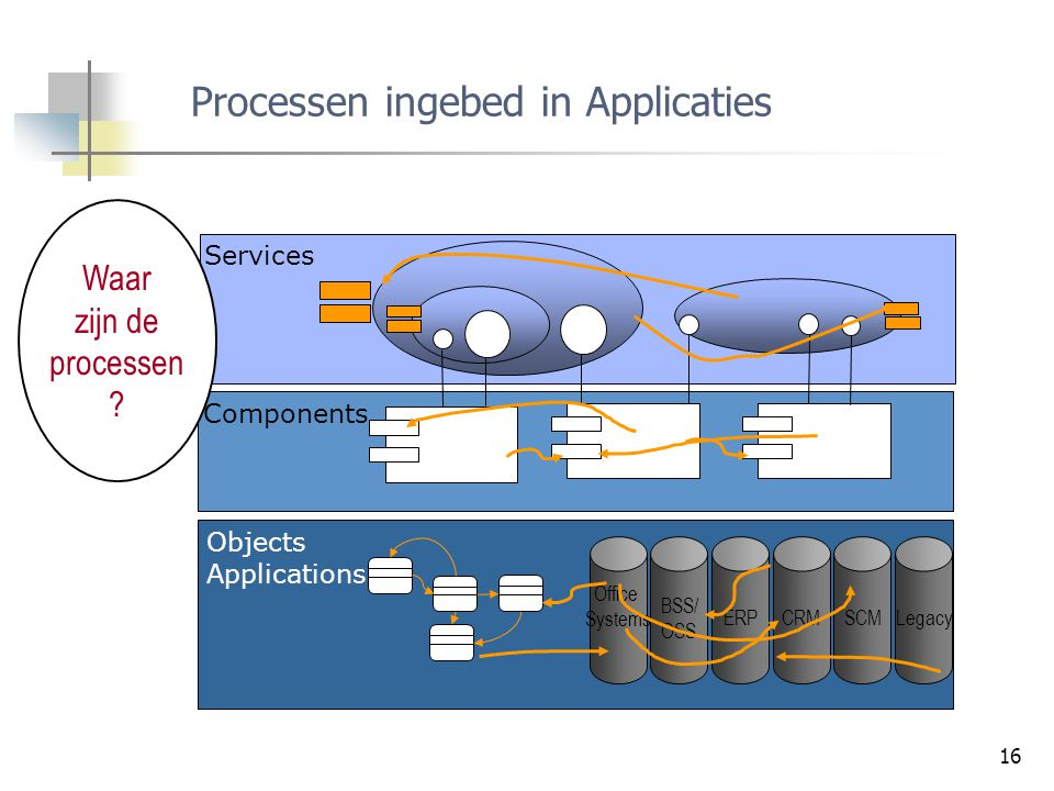 Processen ingebed in Applicaties