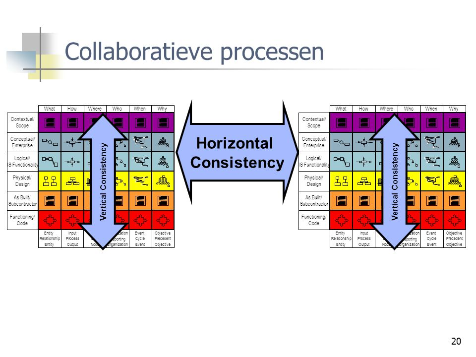 Collaboratieve processen