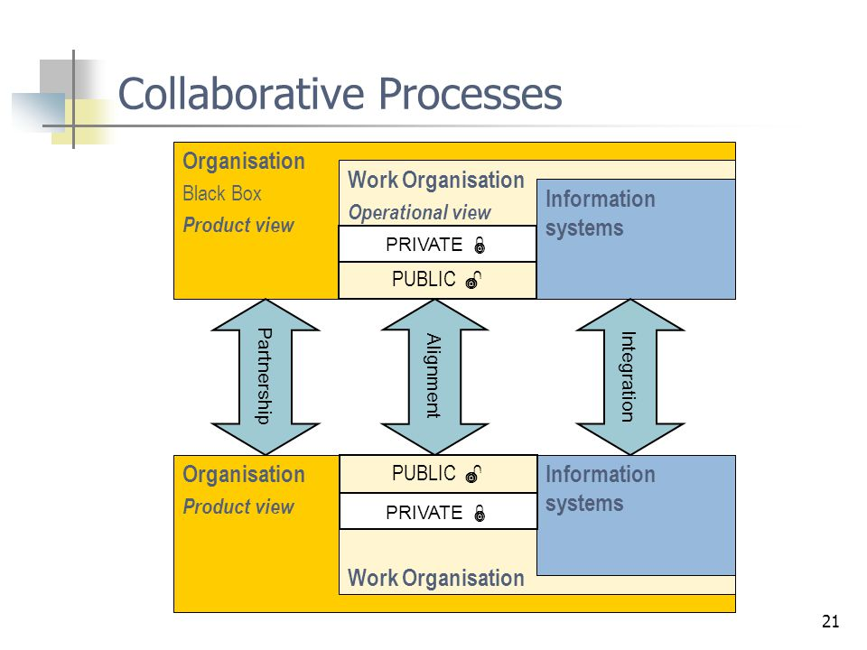Collaborative Processes