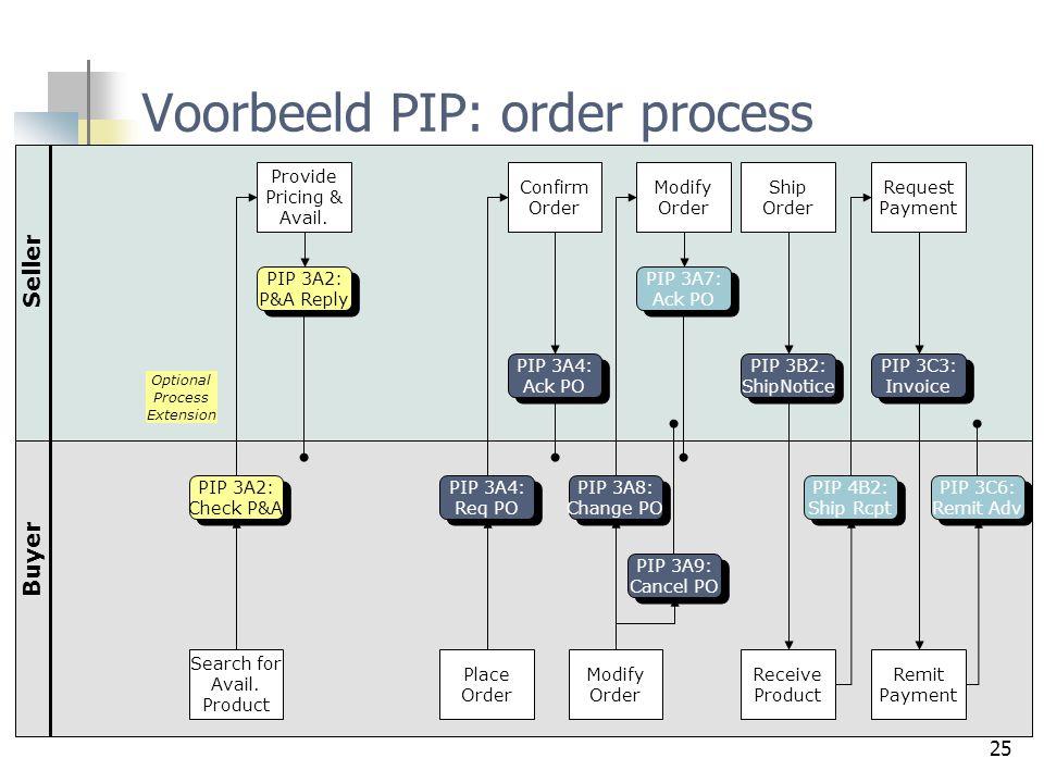 Voorbeeld PIP: order process