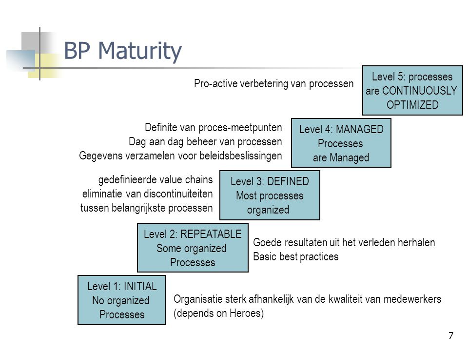 BP Maturity Level 5: processes are CONTINUOUSLY OPTIMIZED