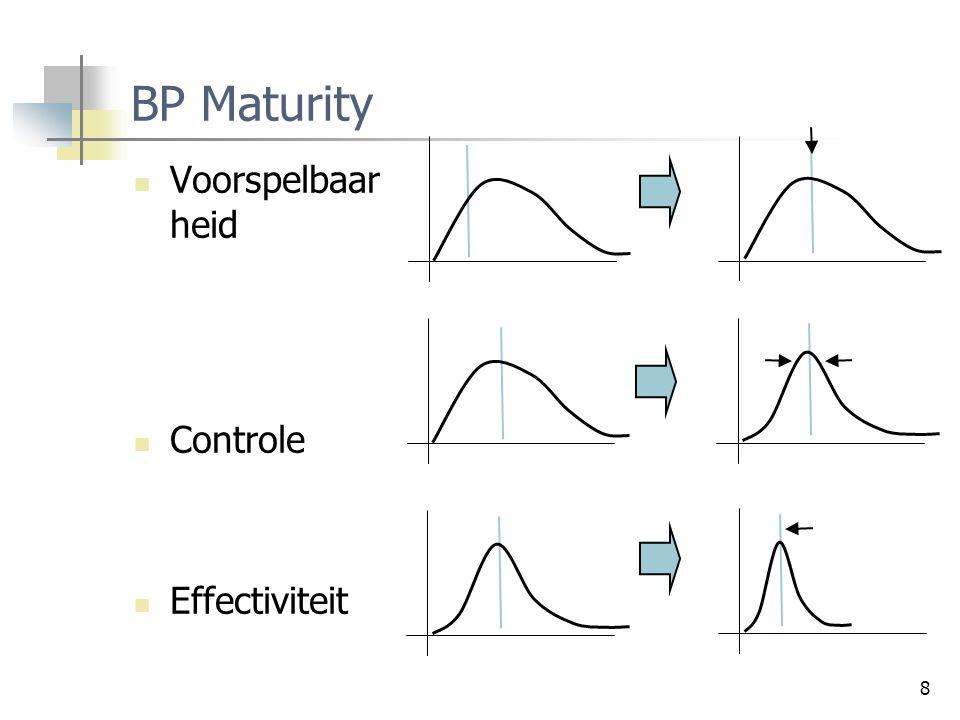 BP Maturity Voorspelbaarheid Controle Effectiviteit