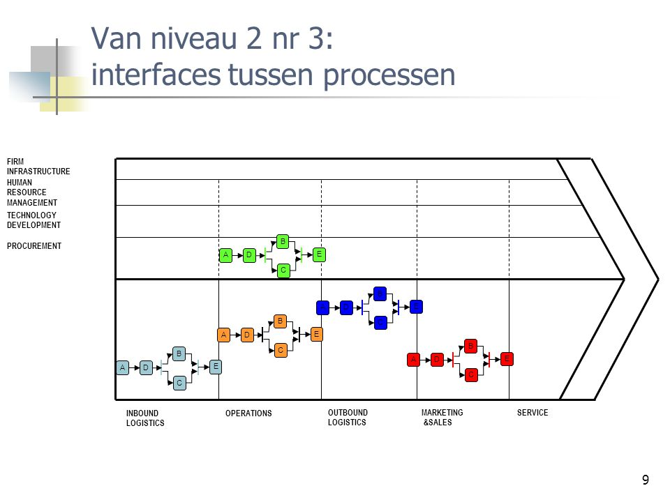 Van niveau 2 nr 3: interfaces tussen processen