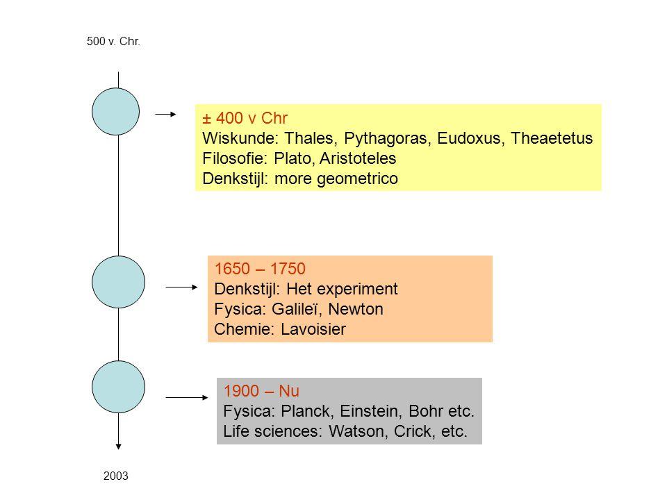 Wiskunde: Thales, Pythagoras, Eudoxus, Theaetetus