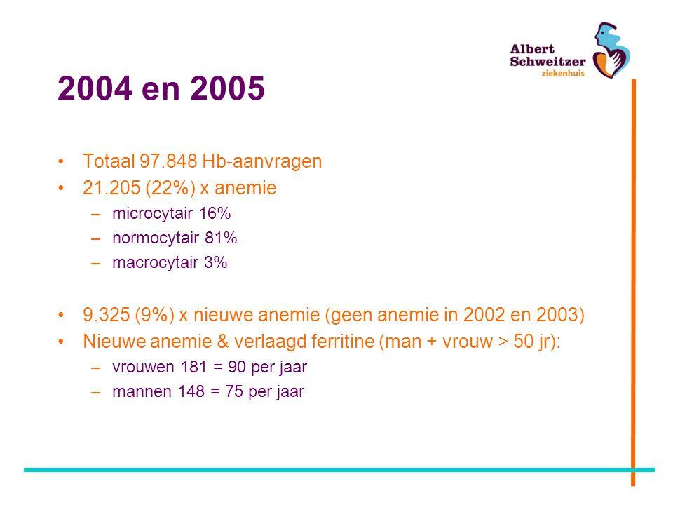 2004 en 2005 Totaal 97.848 Hb-aanvragen 21.205 (22%) x anemie
