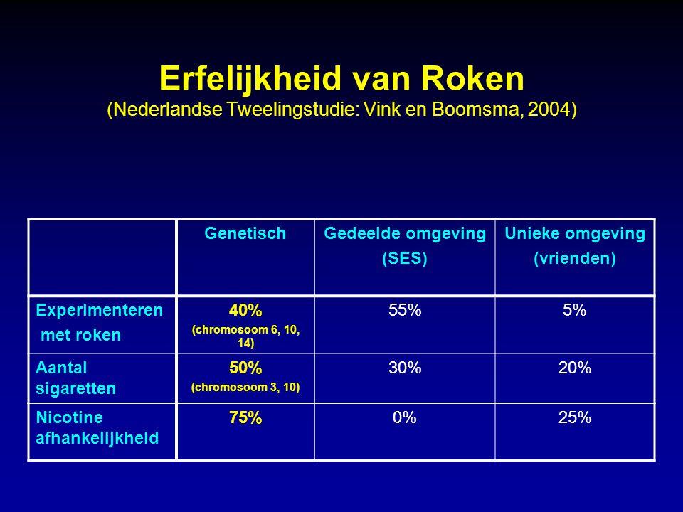 Erfelijkheid van Roken (Nederlandse Tweelingstudie: Vink en Boomsma, 2004)
