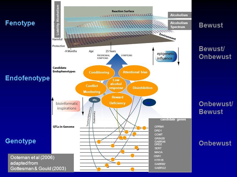 Bewust Fenotype Bewust/ Onbewust Endofenotype Onbewust/ Genotype
