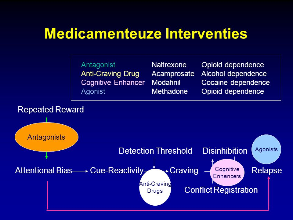 Medicamenteuze Interventies