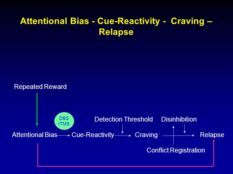 Attentional Bias - Cue-Reactivity - Craving –Relapse