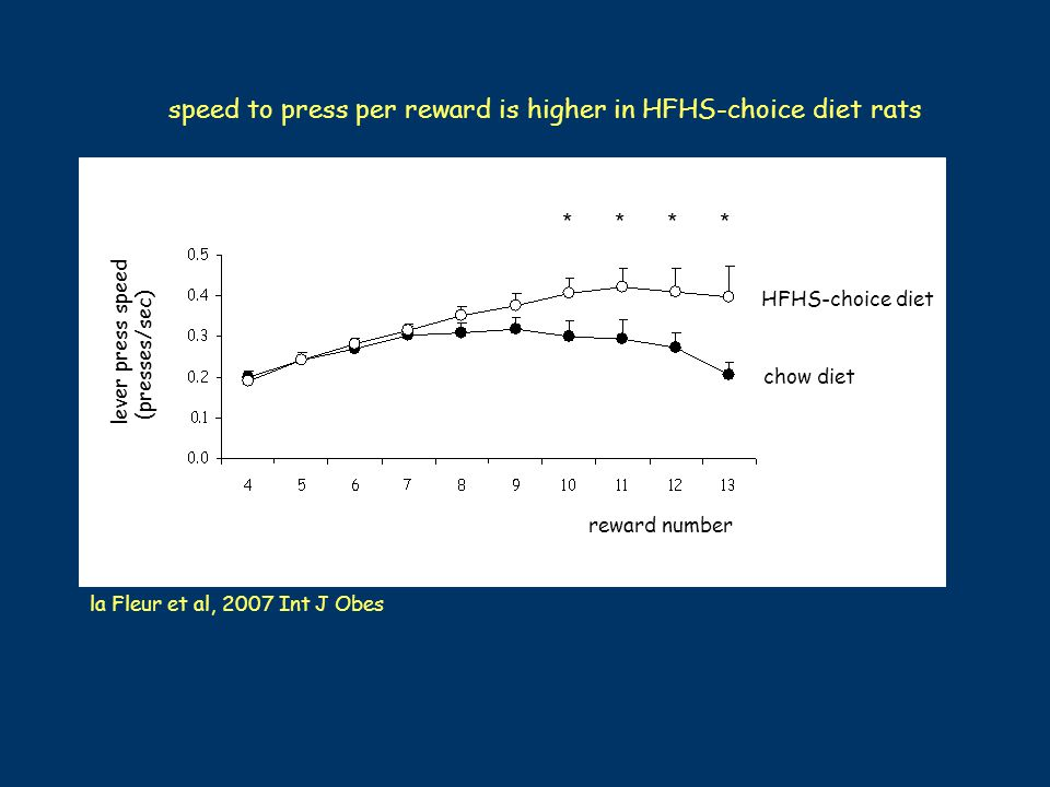 speed to press per reward is higher in HFHS-choice diet rats