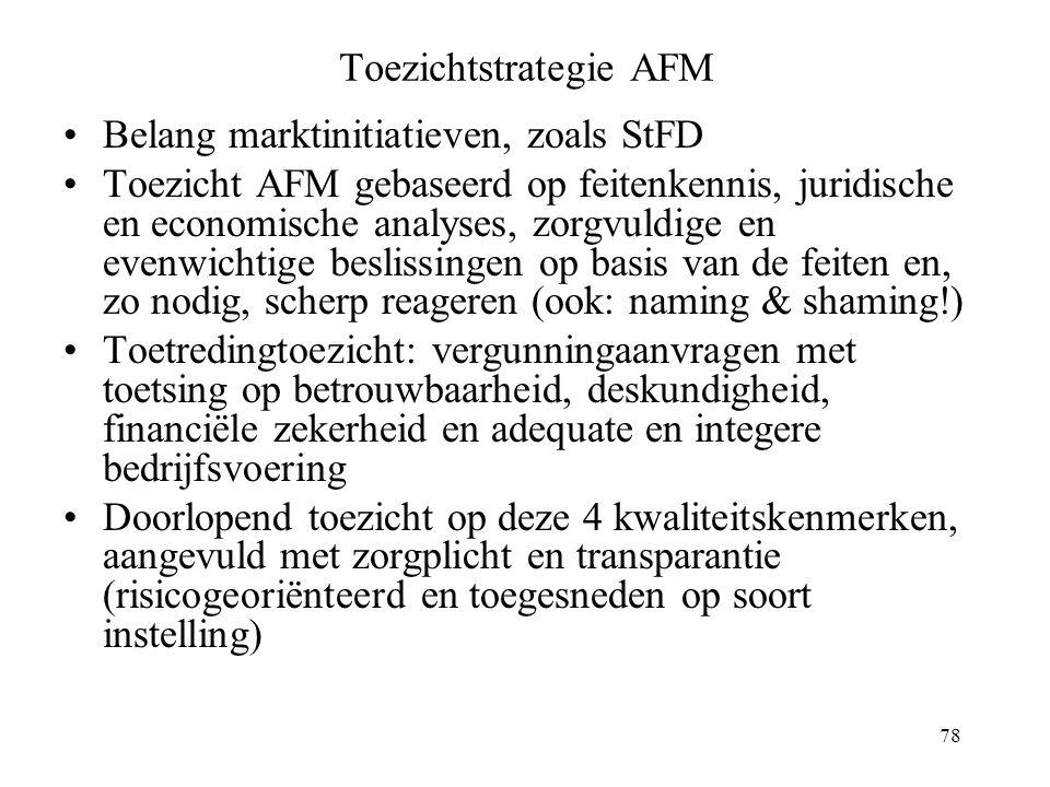 Toezichtstrategie AFM