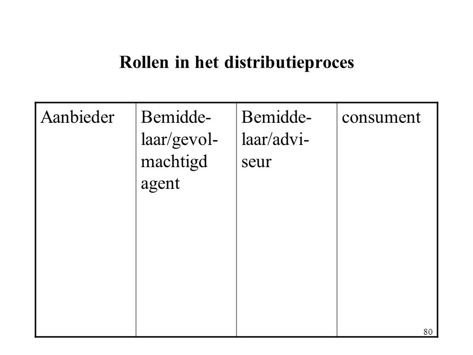 Rollen in het distributieproces