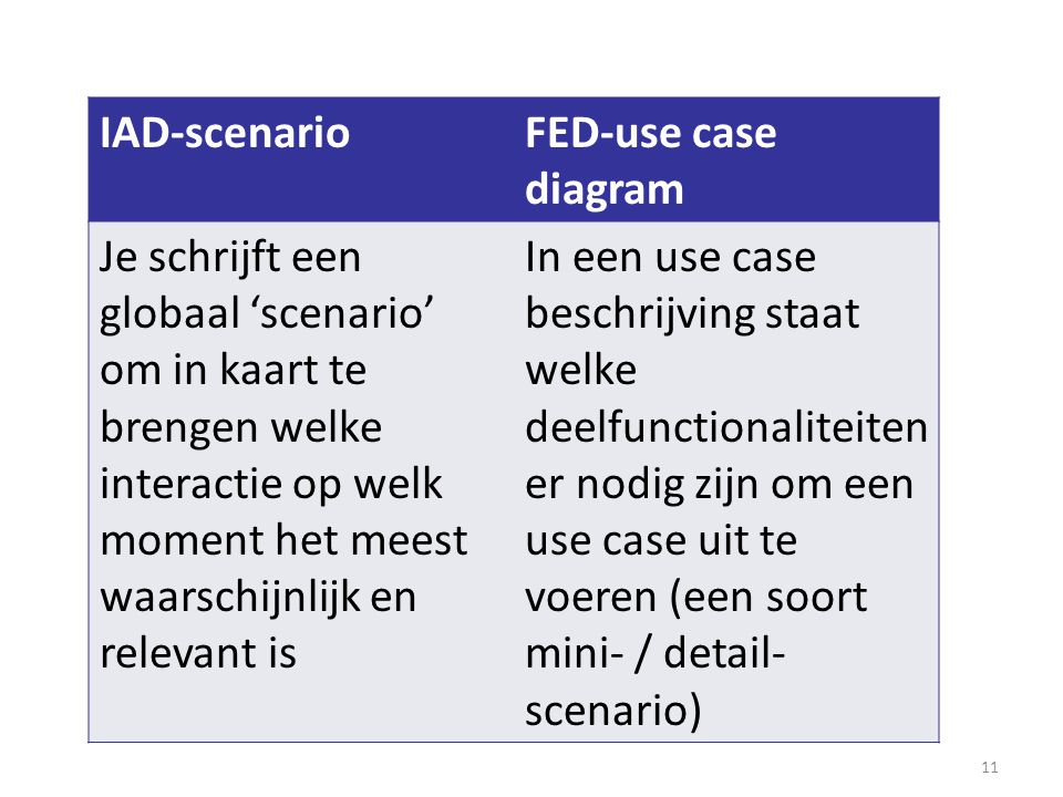 IAD-scenario FED-use case diagram