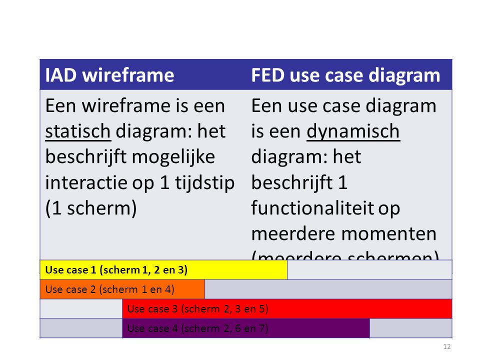 IAD wireframe FED use case diagram
