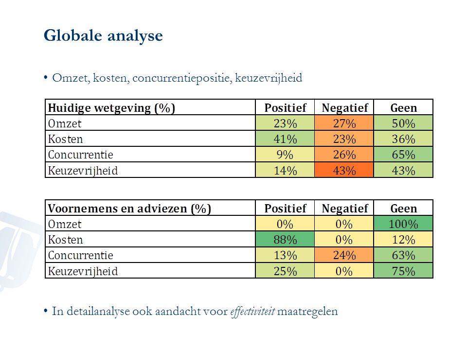 Globale analyse Omzet, kosten, concurrentiepositie, keuzevrijheid