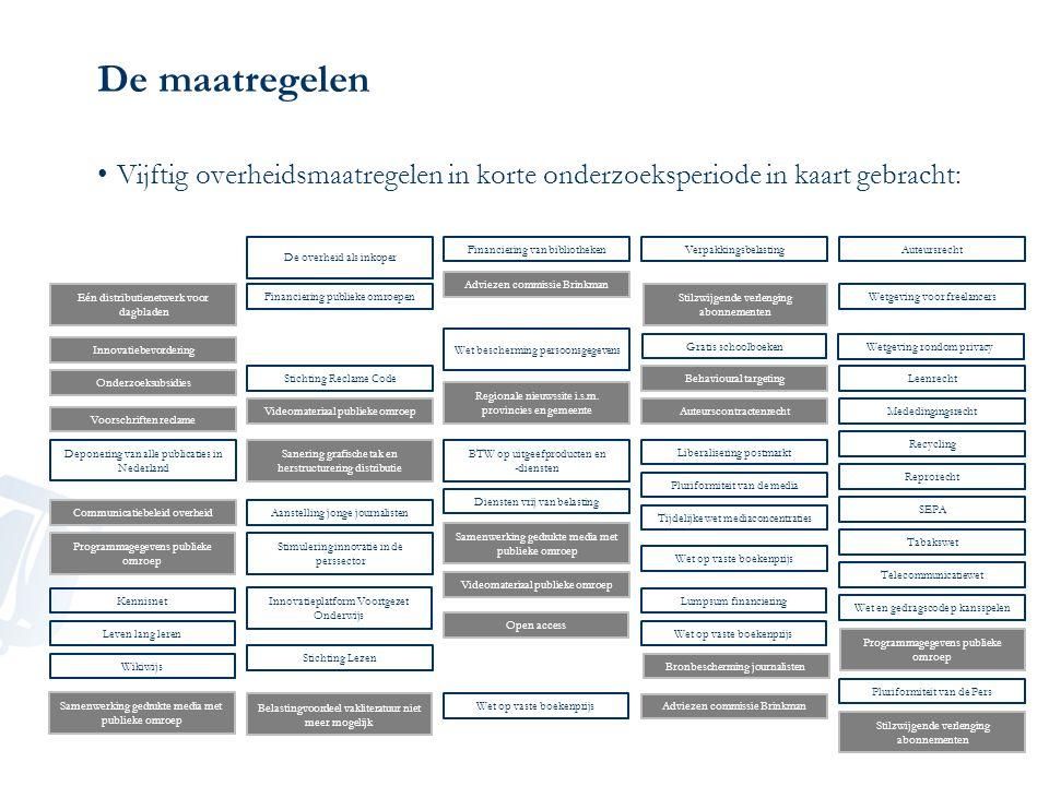 De maatregelen Vijftig overheidsmaatregelen in korte onderzoeksperiode in kaart gebracht: De overheid als inkoper.