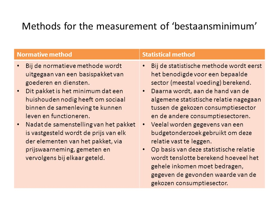 Methods for the measurement of 'bestaansminimum'