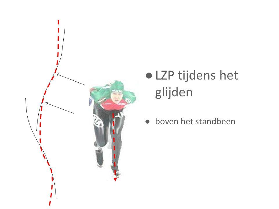 LZP tijdens het glijden