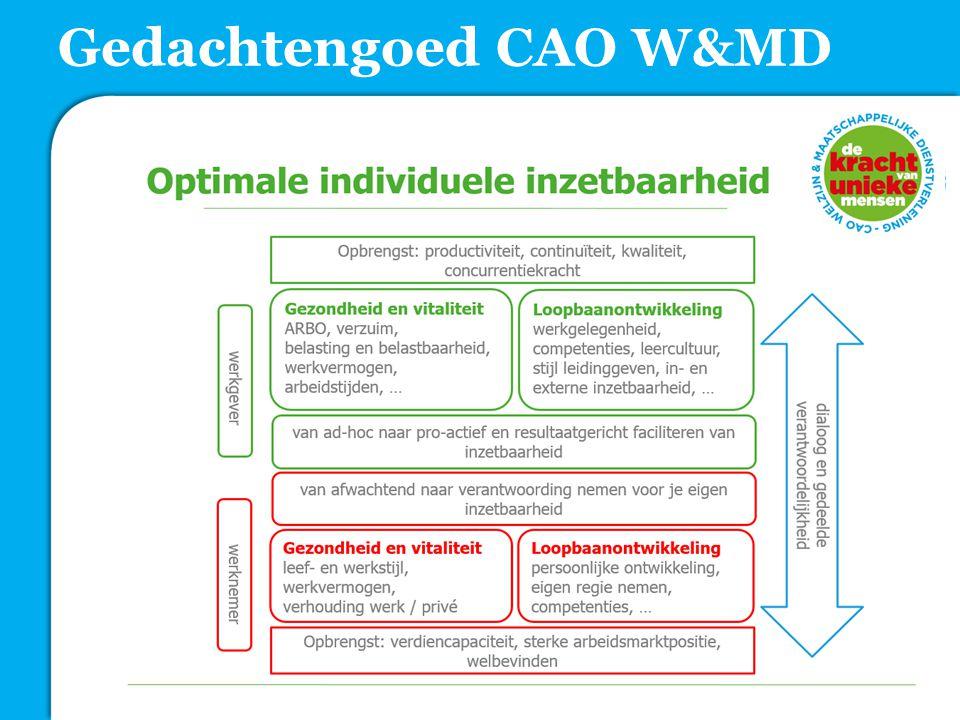 Gedachtengoed CAO W&MD