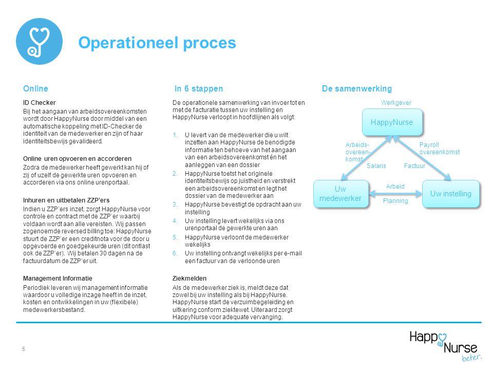 Operationeel proces Online In 6 stappen De samenwerking HappyNurse