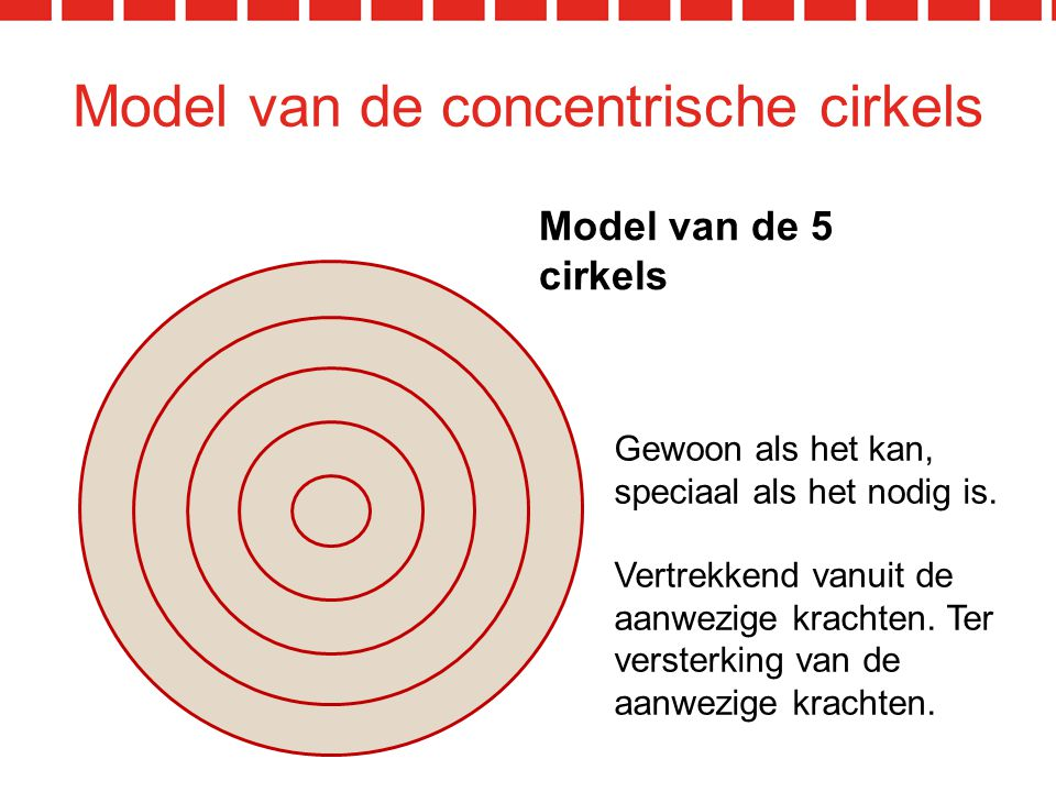 Model van de concentrische cirkels