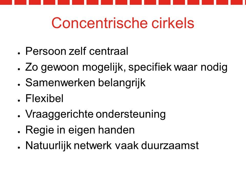 Concentrische cirkels