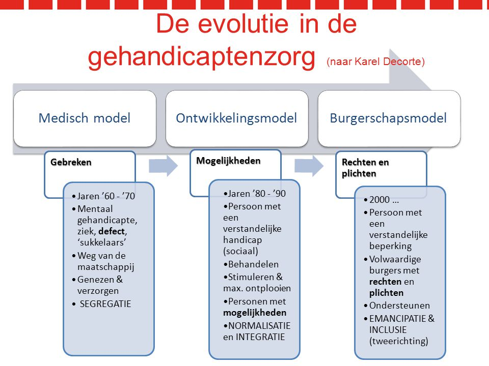 De evolutie in de gehandicaptenzorg (naar Karel Decorte)