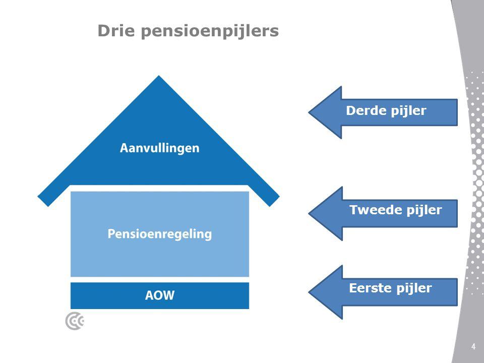 Drie pensioenpijlers Derde pijler Tweede pijler Eerste pijler