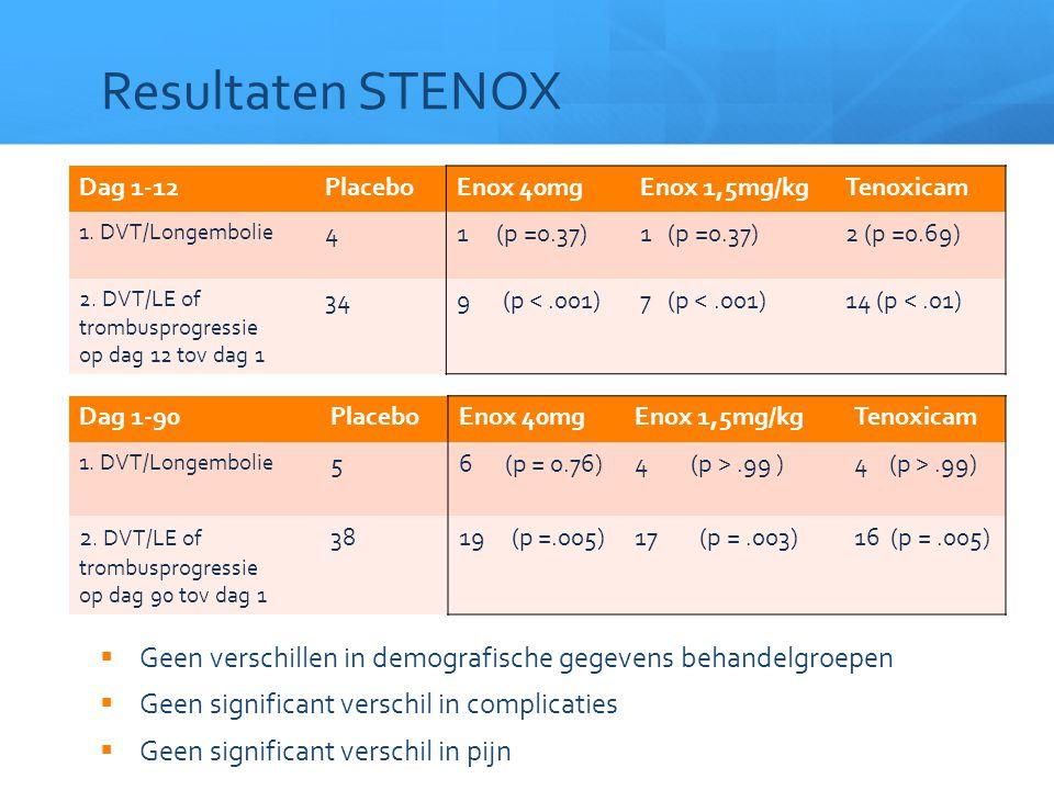 Resultaten STENOX Dag 1-12. Placebo. Enox 40mg. Enox 1,5mg/kg. Tenoxicam. 1. DVT/Longembolie. 4.