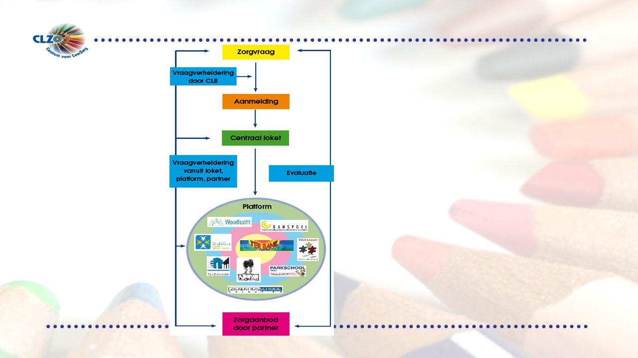 Het CLZ tracht, zoals het leerzorgkader beoogt, de 2 werelden van GO en BuO korter bij elkaar te brengen binnen één continuüm van zorg.