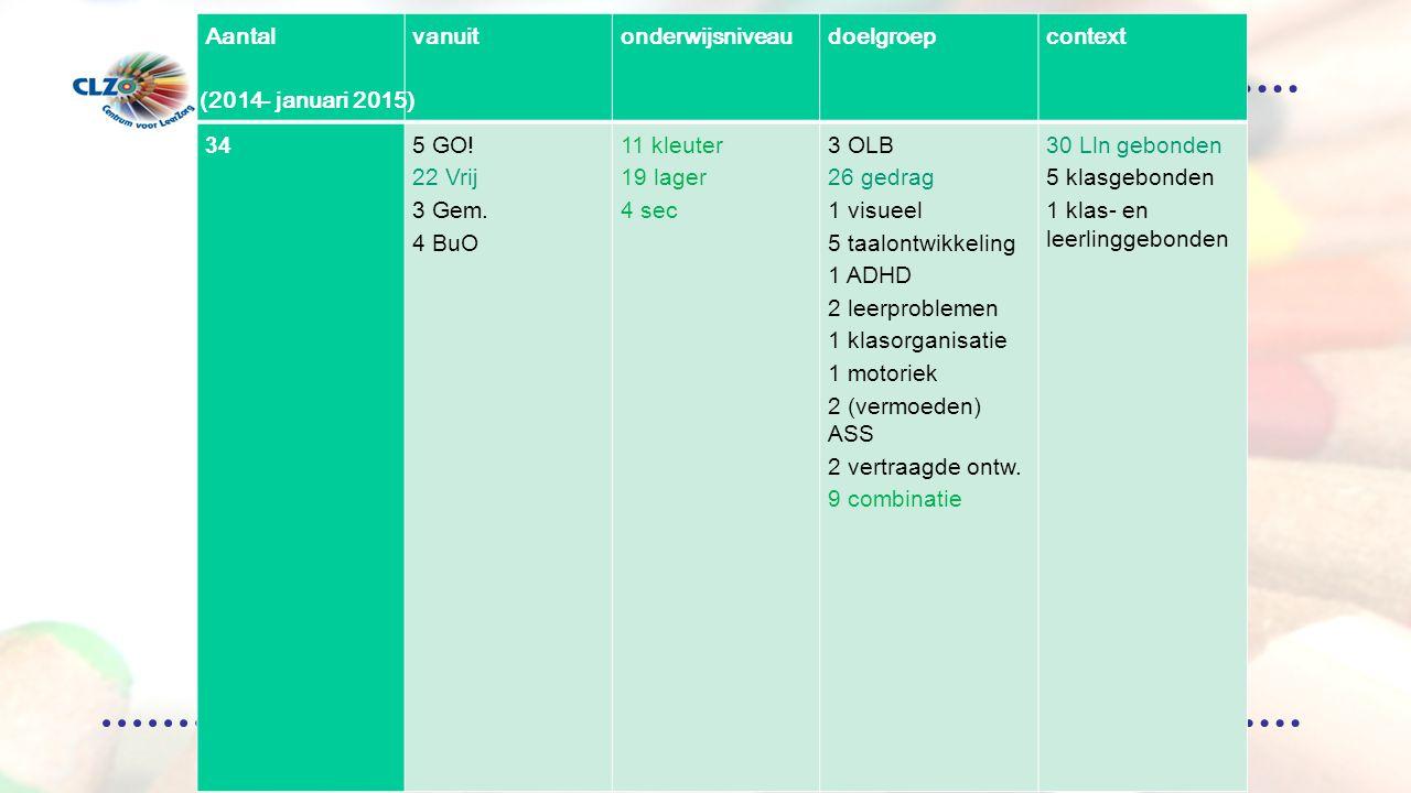Overzicht aanmeldingen (2012-krokus 2013)