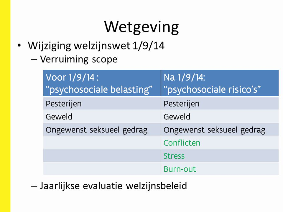 Wetgeving Wijziging welzijnswet 1/9/14 Verruiming scope
