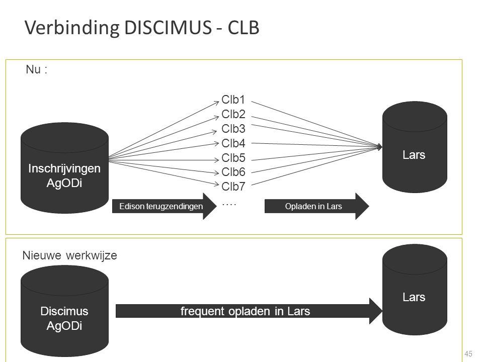 Verbinding DISCIMUS - CLB