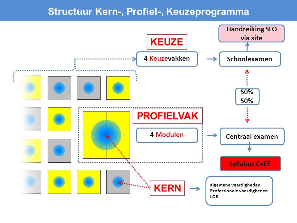 Structuur Kern-, Profiel-, Keuzeprogramma Handreiking SLO via site