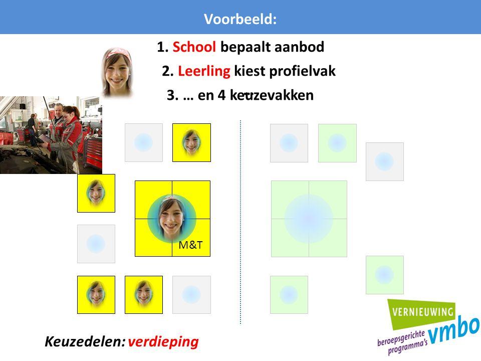 2. Leerling kiest profielvak … Keuzedelen: verdieping