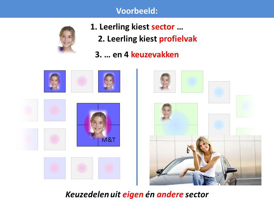 1. Leerling kiest sector … 2. Leerling kiest profielvak