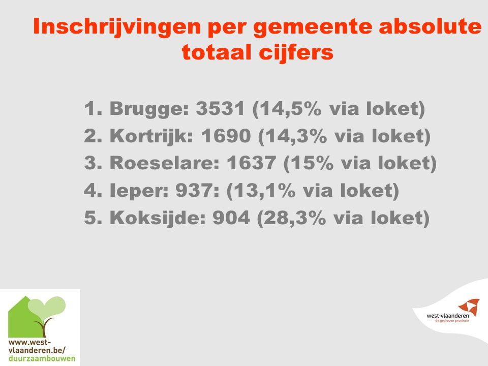Inschrijvingen per gemeente absolute totaal cijfers