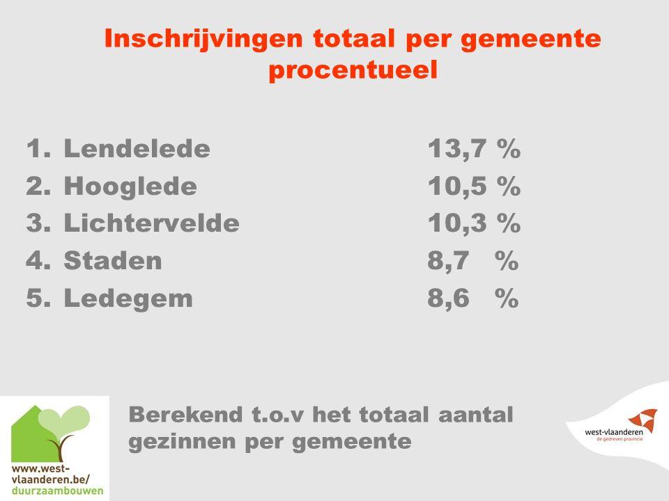 Inschrijvingen totaal per gemeente procentueel