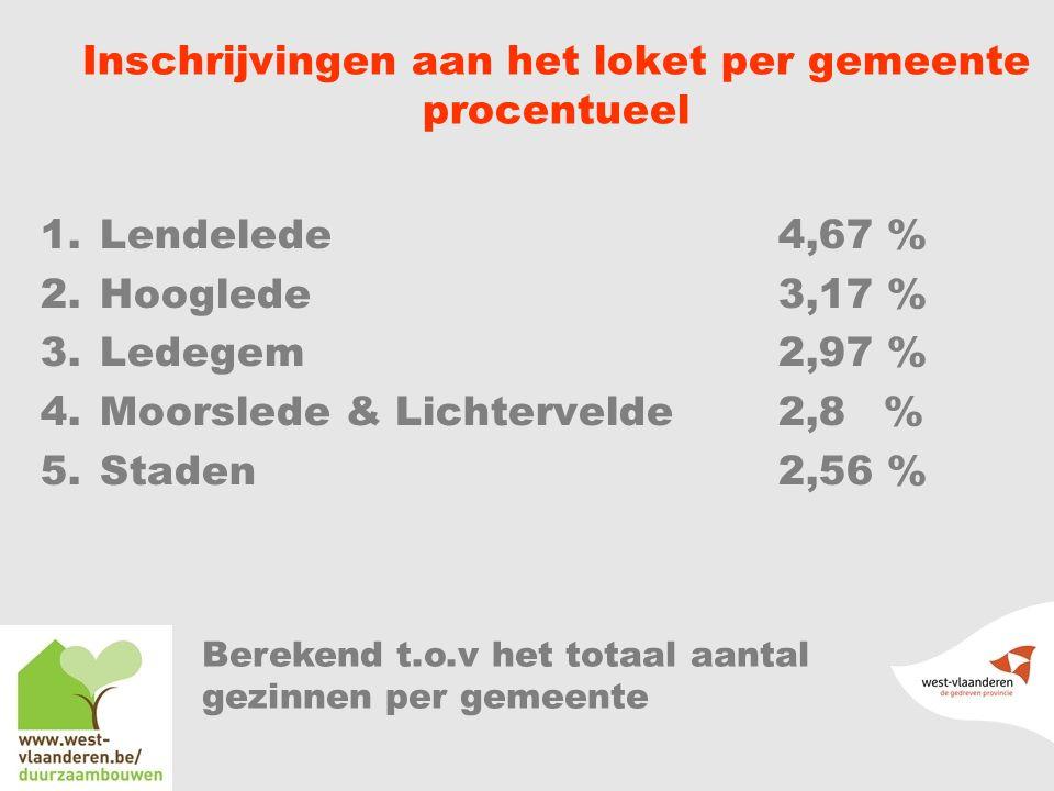 Inschrijvingen aan het loket per gemeente procentueel
