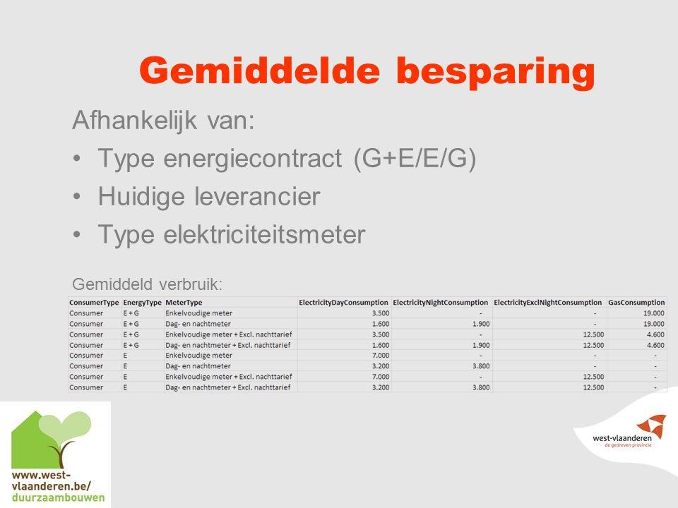 Gemiddelde besparing Afhankelijk van: Type energiecontract (G+E/E/G)