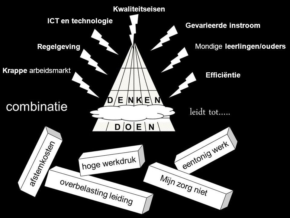 Kwaliteitseisen ICT en technologie. Gevarieerde instroom. Regelgeving. Mondige leerlingen/ouders.