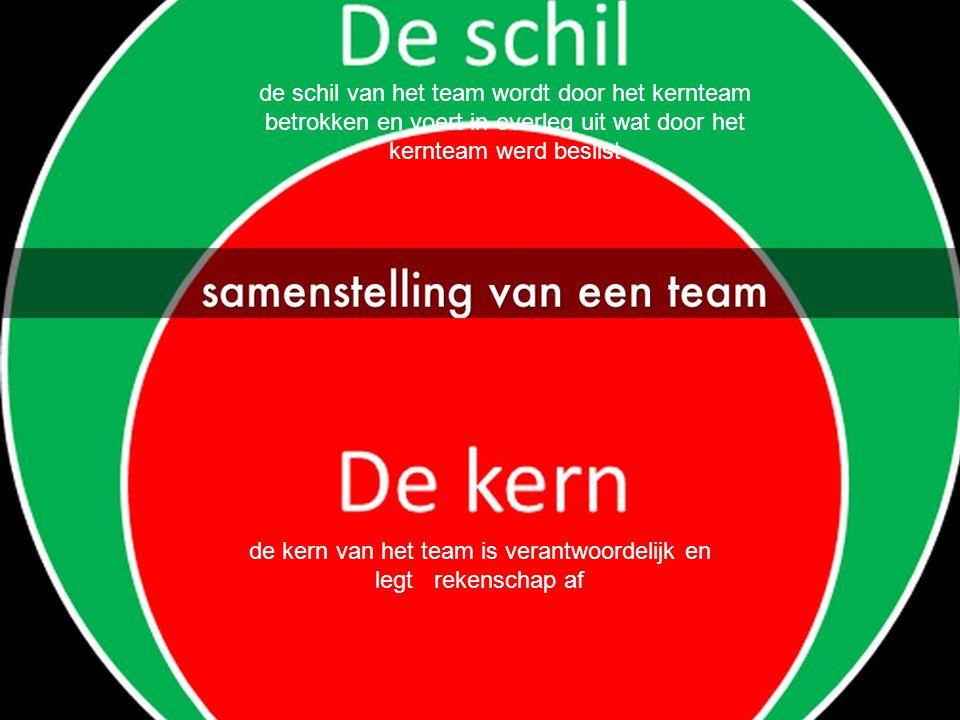 de kern van het team is verantwoordelijk en legt rekenschap af