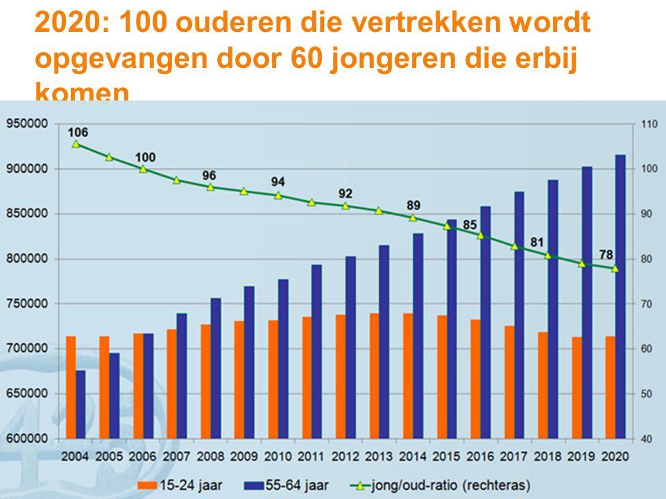 2020: 100 ouderen die vertrekken wordt opgevangen door 60 jongeren die erbij komen