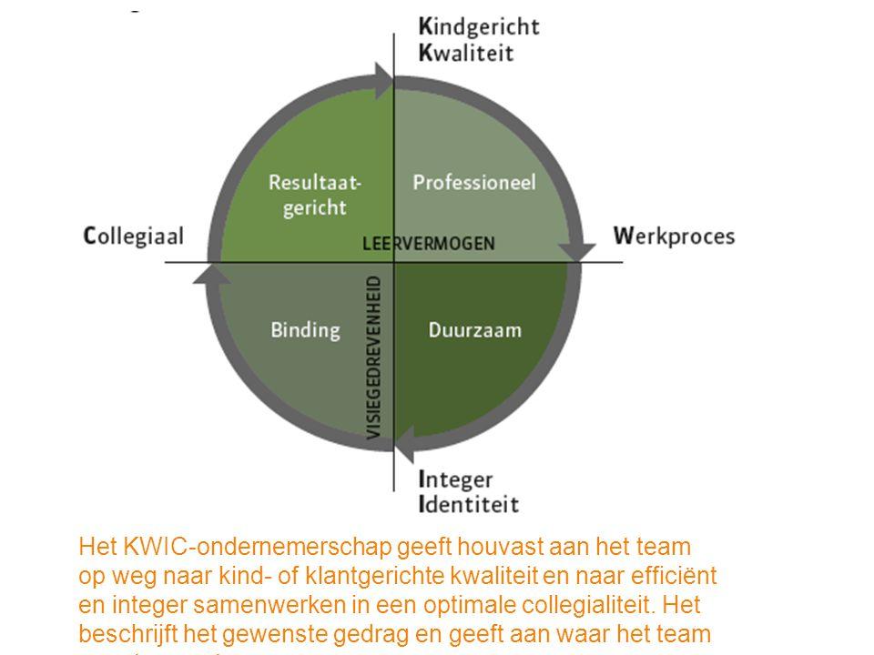 Het KWIC-ondernemerschap geeft houvast aan het team op weg naar kind- of klantgerichte kwaliteit en naar efficiënt en integer samenwerken in een optimale collegialiteit.