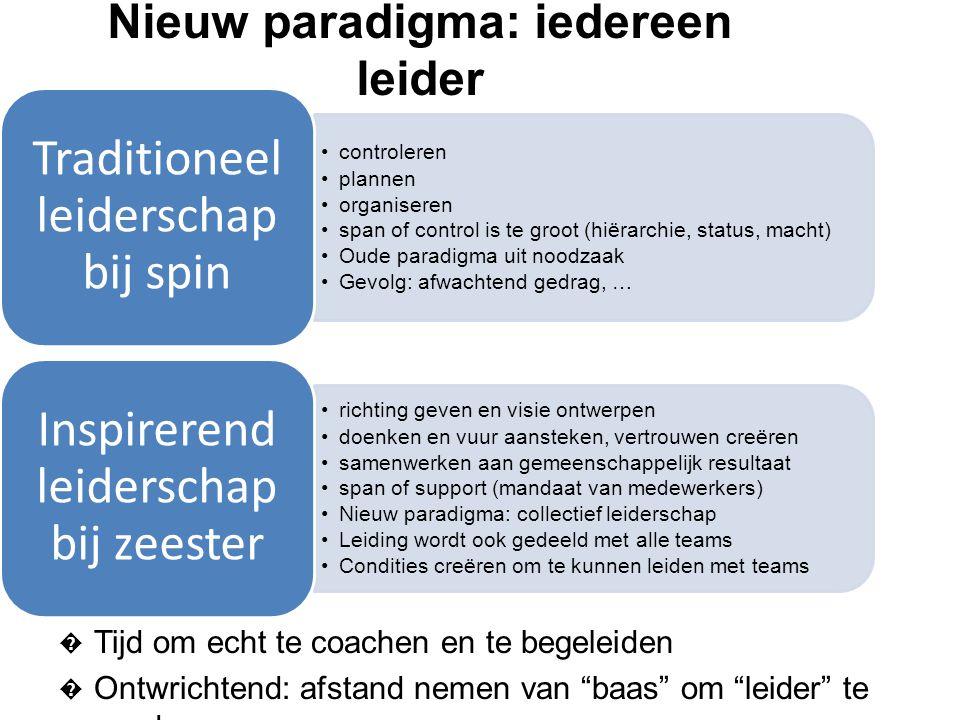 Nieuw paradigma: iedereen leider