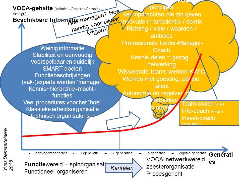 VOCA –wereld en VOCA-principes Kernopdrachten die zin geven
