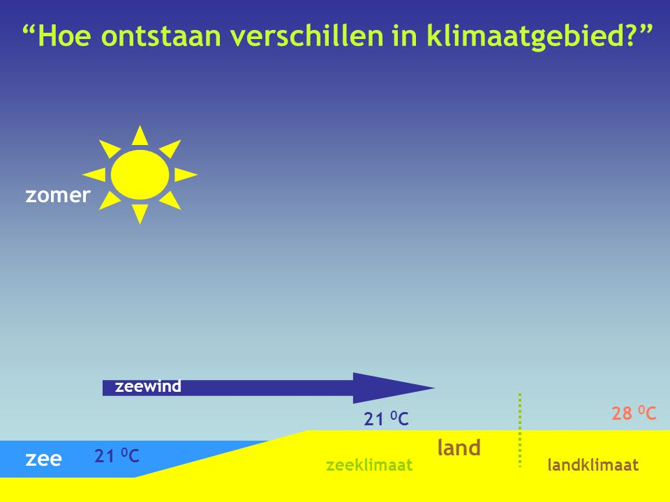 Hoe ontstaan verschillen in klimaatgebied