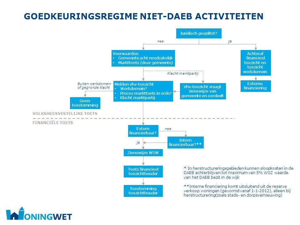 Goedkeuringsregime niet-DAEB activiteiten